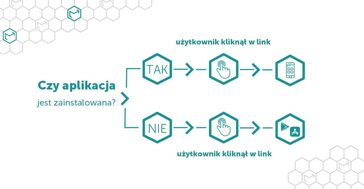 Deep Link – poznaj nowość w EmailLabs!