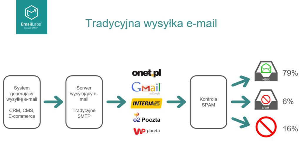 Maile transakcyjne w obsłudze klienta, <br>czyli jak dbać o to, by nie stracić zaufania już na starcie.</br>