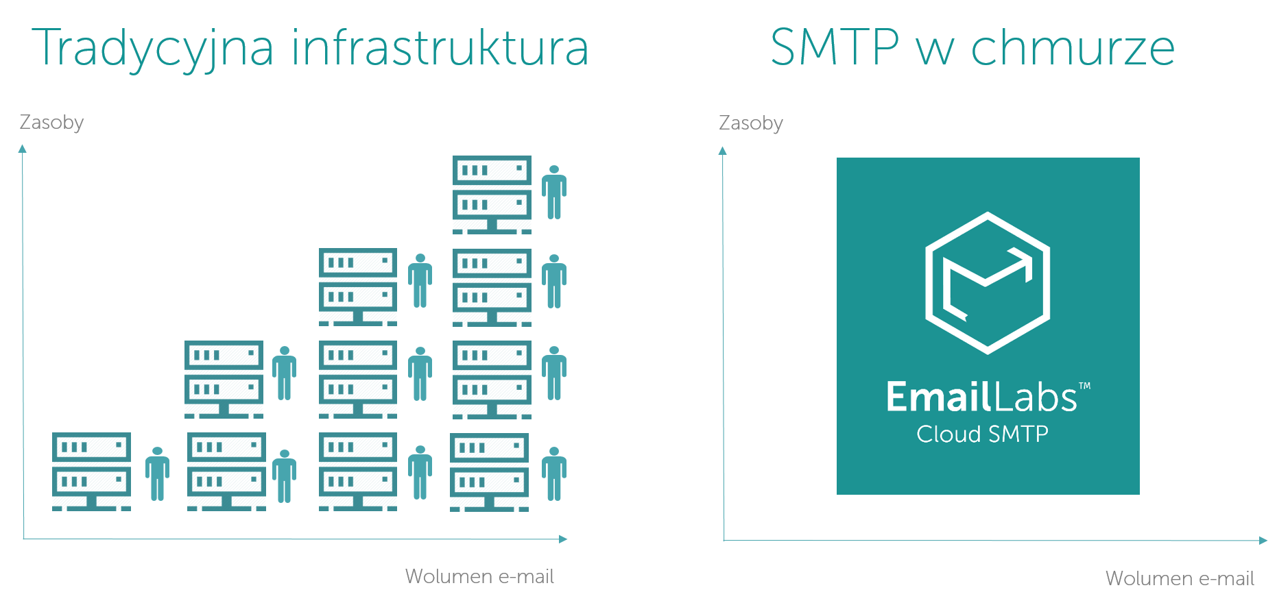 SMTP vs Cloud SMTP