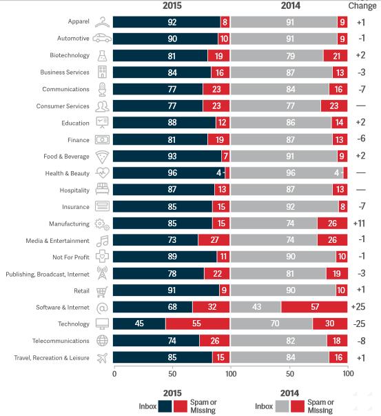 Raport: Dostarczalność w 2015r.