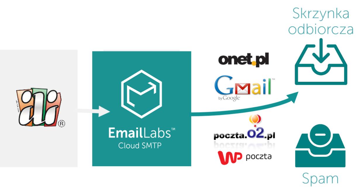EmailLabs vs. Mandrill – Case study