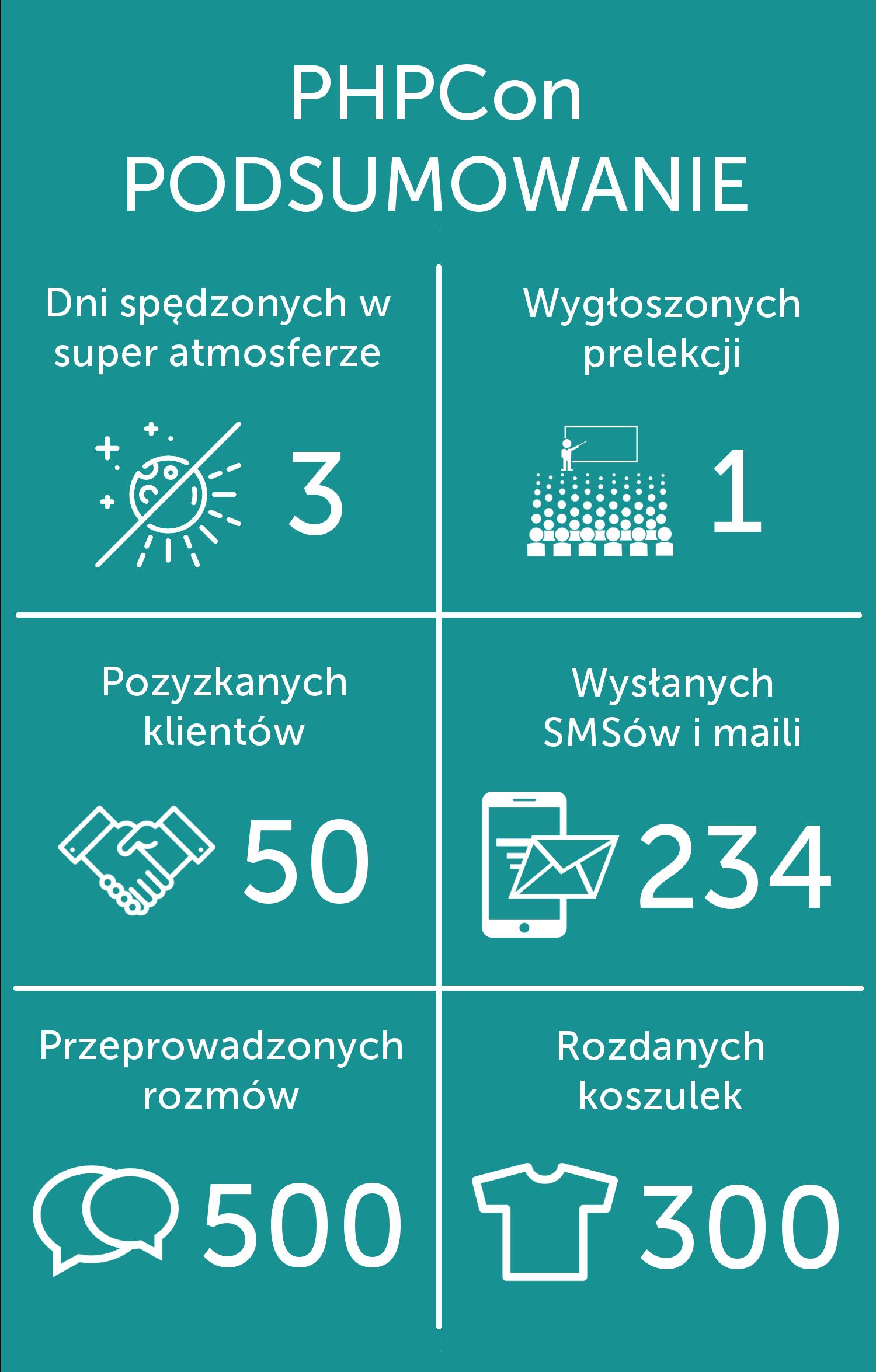 PHPCon POLAND 2016 JUŻ ZA NAMI