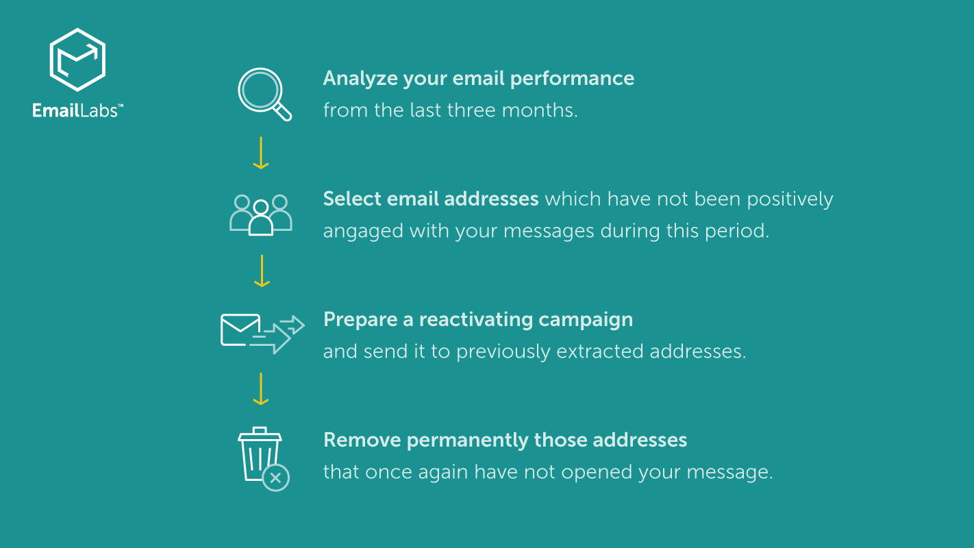 5 reasons why your emails land in spam folder